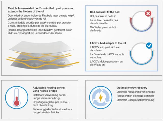 laser gelast strijkbed en heat recovery